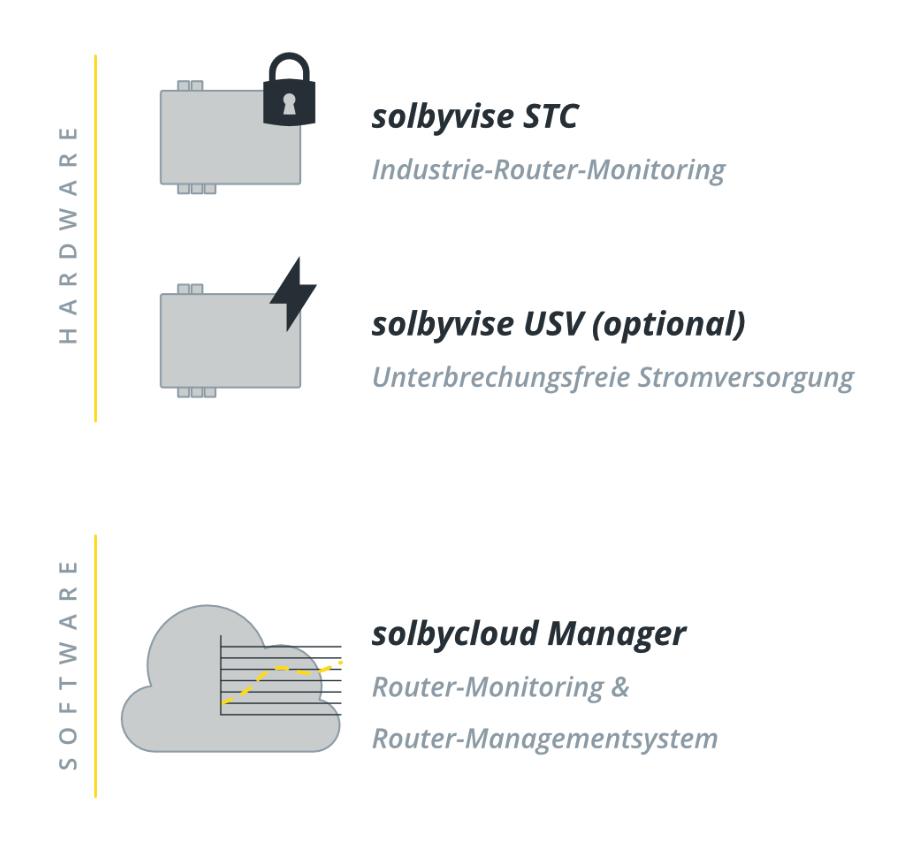 Komponenten_solbyvise